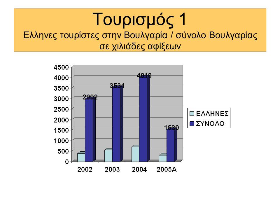 Τουρισμός 1 Ελληνες τουρίστες στην Βουλγαρία / σύνολο Βουλγαρίας σε χιλιάδες αφίξεων