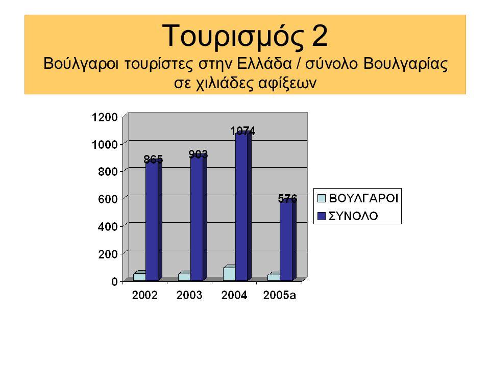 Τουρισμός 2 Βούλγαροι τουρίστες στην Ελλάδα / σύνολο Βουλγαρίας σε χιλιάδες αφίξεων