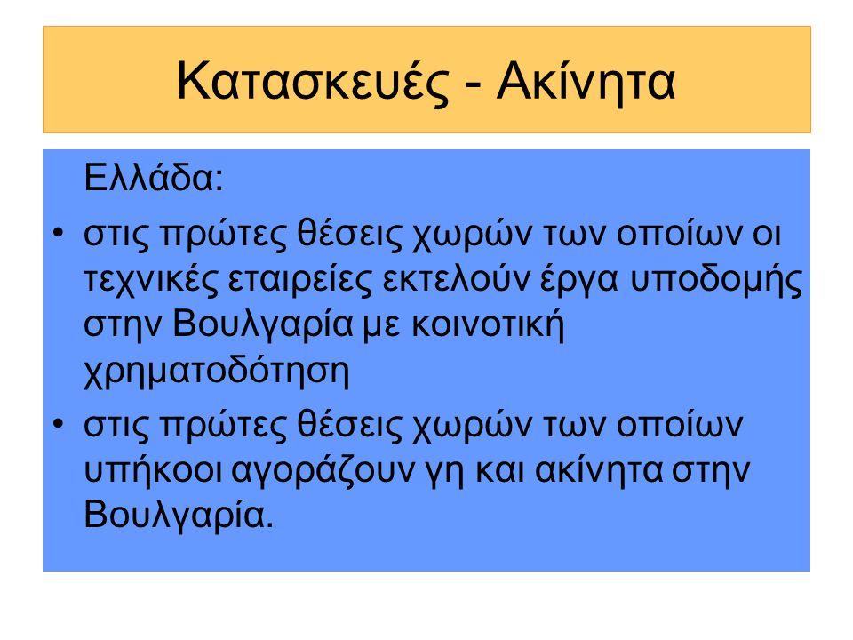 Κατασκευές - Ακίνητα Ελλάδα: •στις πρώτες θέσεις χωρών των οποίων οι τεχνικές εταιρείες εκτελούν έργα υποδομής στην Βουλγαρία με κοινοτική χρηματοδότηση •στις πρώτες θέσεις χωρών των οποίων υπήκοοι αγοράζουν γη και ακίνητα στην Βουλγαρία.