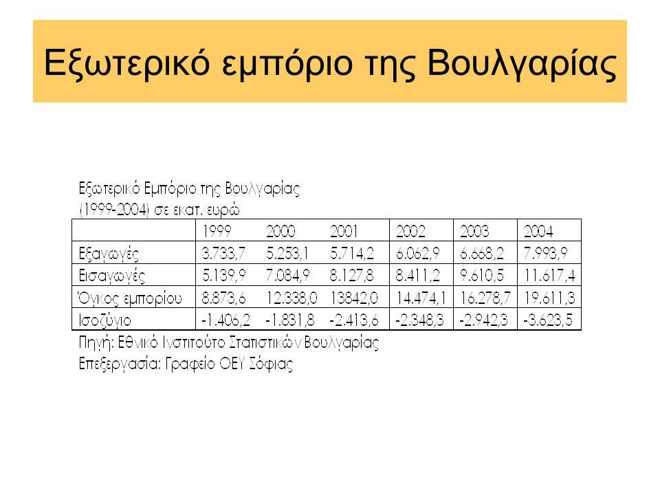 Εξωτερικό εμπόριο της Βουλγαρίας