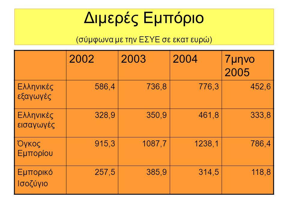 Διμερές Εμπόριο (σύμφωνα με την ΕΣΥΕ σε εκατ ευρώ) 2002200320047μηνο 2005 Ελληνικές εξαγωγές 586,4736,8776,3452,6 Ελληνικές εισαγωγές 328,9350,9461,8333,8 Όγκος Εμπορίου 915,31087,71238,1786,4 Εμπορικό Ισοζύγιο 257,5385,9314,5118,8