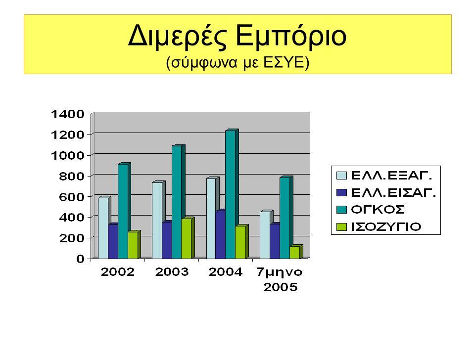 Διμερές Εμπόριο (σύμφωνα με ΕΣΥΕ)