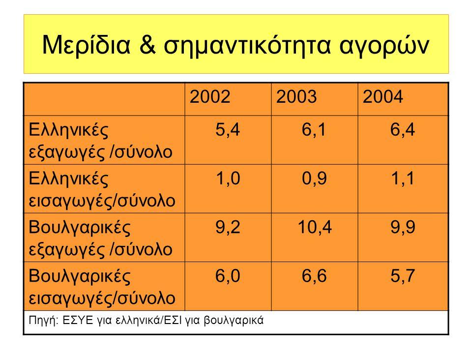 Μερίδια & σημαντικότητα αγορών 200220032004 Ελληνικές εξαγωγές /σύνολο 5,46,16,4 Ελληνικές εισαγωγές/σύνολο 1,00,91,1 Βουλγαρικές εξαγωγές /σύνολο 9,210,49,9 Βουλγαρικές εισαγωγές/σύνολο 6,06,65,7 Πηγή: ΕΣΥΕ για ελληνικά/ΕΣΙ για βουλγαρικά