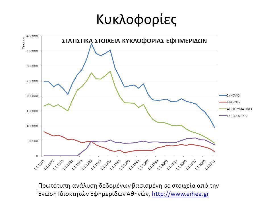 Κυκλοφορίες Πρωτότυπη ανάλυση δεδομένων βασισμένη σε στοιχεία από την Ένωση Ιδιοκτητών Εφημερίδων Αθηνών, http://www.eihea.grhttp://www.eihea.gr