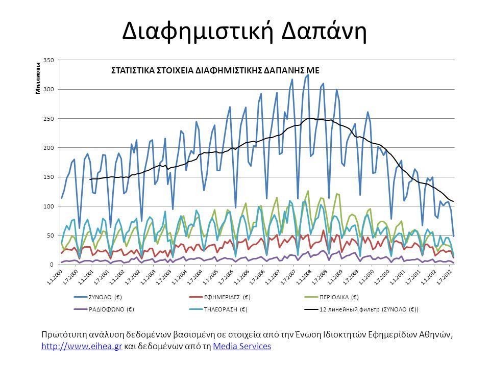 Διαφημιστική Δαπάνη Πρωτότυπη ανάλυση δεδομένων βασισμένη σε στοιχεία από την Ένωση Ιδιοκτητών Εφημερίδων Αθηνών, http://www.eihea.gr και δεδομένων απ