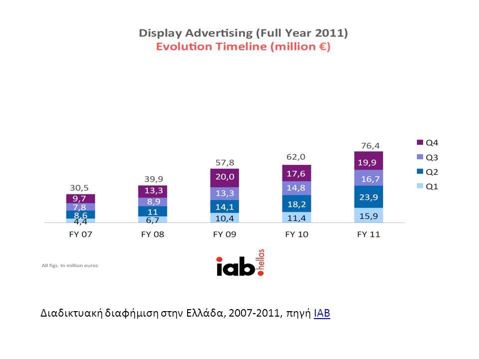 Διαδικτυακή διαφήμιση στην Ελλάδα, 2007-2011, πηγή IABIAB