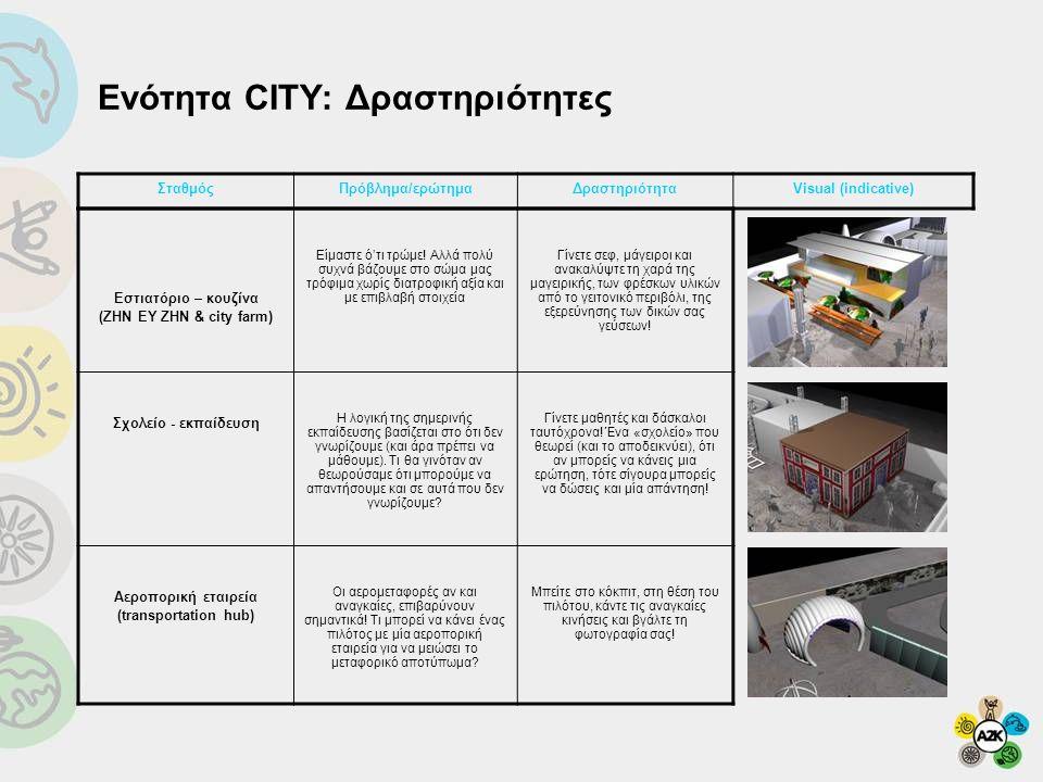 Ενότητα CITY: Δραστηριότητες ΣταθμόςΠρόβλημα/ερώτημαΔραστηριότηταVisual (indicative) Εστιατόριο – κουζίνα (ΖΗΝ ΕΥ ΖΗΝ & city farm) Είμαστε ό'τι τρώμε!