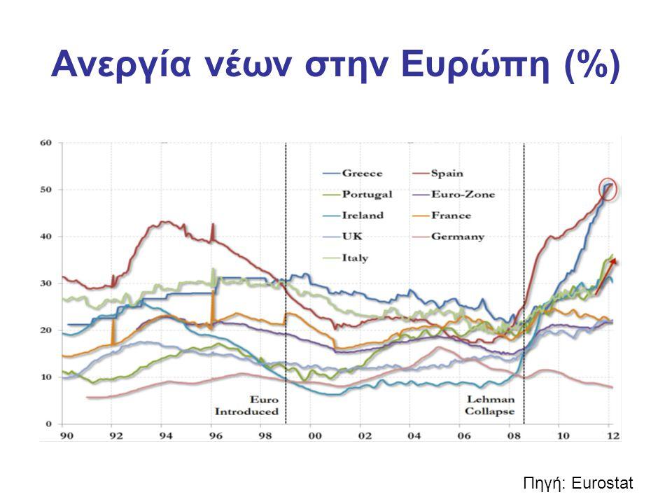 Ανεργία νέων •2010: 75 εκ.
