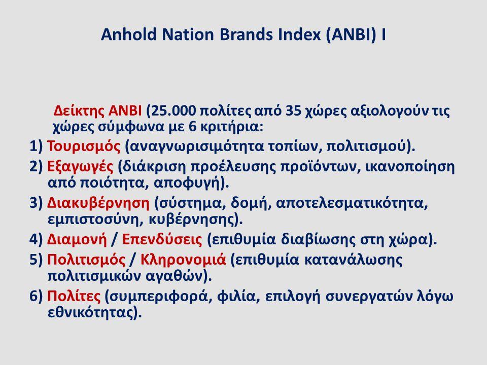 Anhold Nation Brands Index (ANBI) I Δείκτης ΑΝΒΙ (25.000 πολίτες από 35 χώρες αξιολογούν τις χώρες σύμφωνα με 6 κριτήρια: 1) Τουρισμός (αναγνωρισιμότη