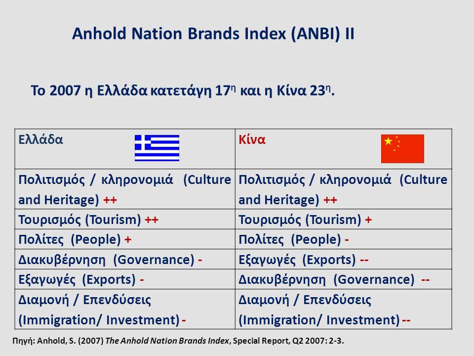Anhold Nation Brands Index (ANBI) IΙ Το 2007 η Ελλάδα κατετάγη 17 η και η Κίνα 23 η. Ελλάδα Κίνα Πολιτισμός / κληρονομιά (Culture and Heritage) ++ Του