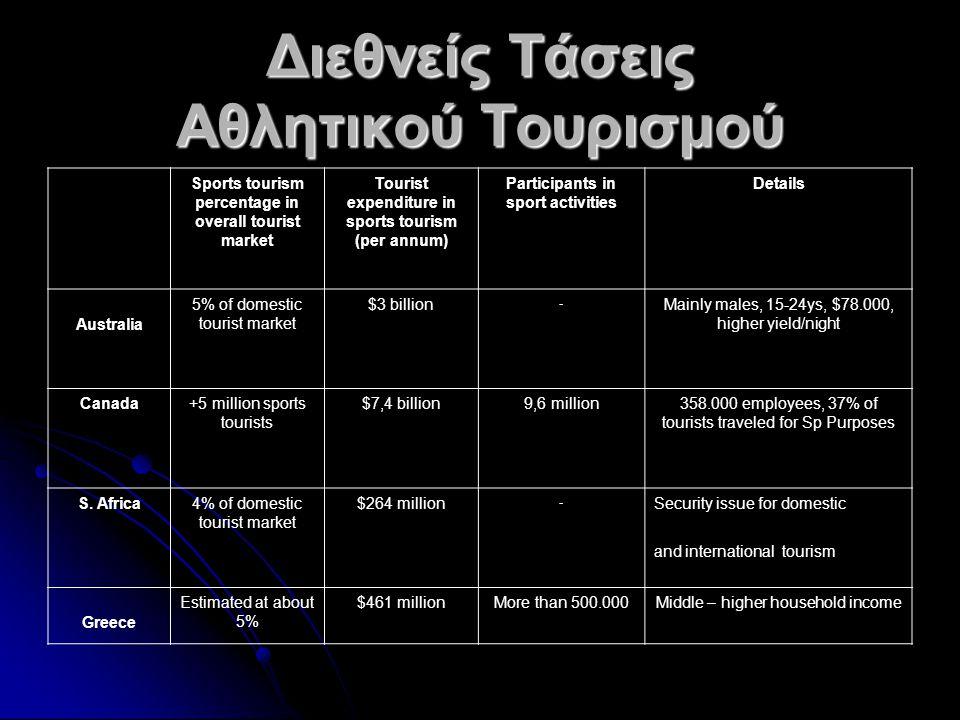 Βασικά Μεγέθη του Ελληνικού Τουρισμού (2007) Συμμετοχή στο ΑΕΠ17,2% [WTTC] Συμμετοχή στην απασχόληση20,8% της συνολικής απασχόλησης [WTTC] Απασχόληση (άμεση & έμμεση)939.820 [WTTC] Έσοδα11,3 δισ.