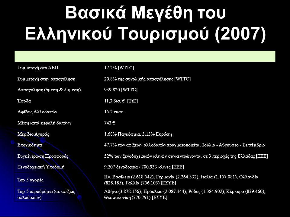 Ελλάδα - Ανταγωνιστές Δείκτες Απόδοσης 2007 Ελλάδ α Ισπανί α Κύπρος Τουρκί α Αίγυπτ ος Κροατί α Κατάταξη - Διεθνείς Αφίξεις16η2η κάτω από την 50η 9η22η24η Κατάταξη - Έσοδα12η2η κάτω από την 50η 10η25η26η Διεθνείς Αφίξεις 2007 (εκατ.)15,258,72,422,210,69,3 % μεταβολή αφίξεων 2000 - 200722.6%26,5%-11,1%131,3%107,8%60,3% Έσοδα - 2007 δις USD15,557,62,718,59,3 % μεταβολή εσόδων 2000-200768,5%92,0%42,1%143,4%116,3%232,1% Μέση κατά κεφαλή Δαπάνη ανά ταξίδι σε USD 1.019, 7 971,41.125,0829,6877,41.000,0 Μερίδιο αγοράς παγκόσμια σε Αφίξεις1,68%6,49%0,27%2,46%1,17%1,03% Μερίδιο αγοράς παγκόσμια σε Έσοδα1,81%6,72%0,32%2,16%1,09% Πηγή: ΣΕΤΕ, επεξεργασία στοιχείων ΕΣΥΕ, UNWTO, WEF Επιδόσεις 2007