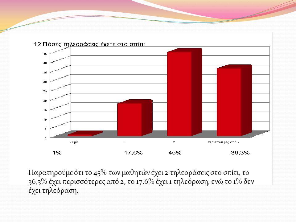 Παρατηρούμε ότι το 45% των μαθητών έχει 2 τηλεοράσεις στο σπίτι, το 36,3% έχει περισσότερες από 2, το 17,6% έχει 1 τηλεόραση, ενώ το 1% δεν έχει τηλεόραση.