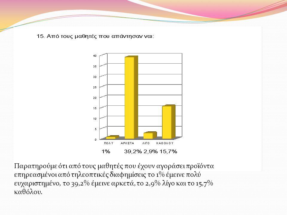 Παρατηρούμε ότι από τους μαθητές που έχουν αγοράσει προϊόντα επηρεασμένοι από τηλεοπτικές διαφημίσεις το 1% έμεινε πολύ ευχαριστημένο, το 39,2% έμεινε αρκετά, το 2,9% λίγο και το 15,7% καθόλου.