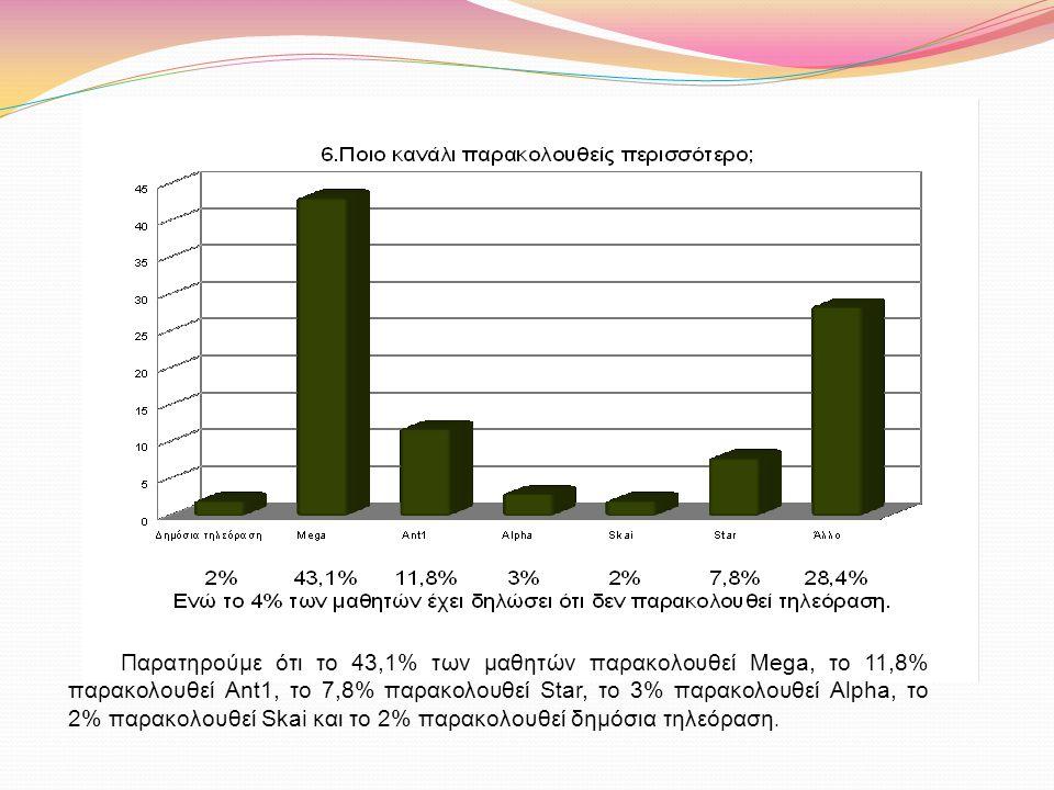 Παρατηρούμε ότι το 43,1% των μαθητών παρακολουθεί Mega, το 11,8% παρακολουθεί Ant1, το 7,8% παρακολουθεί Star, το 3% παρακολουθεί Alpha, το 2% παρακολουθεί Skai και το 2% παρακολουθεί δημόσια τηλεόραση.