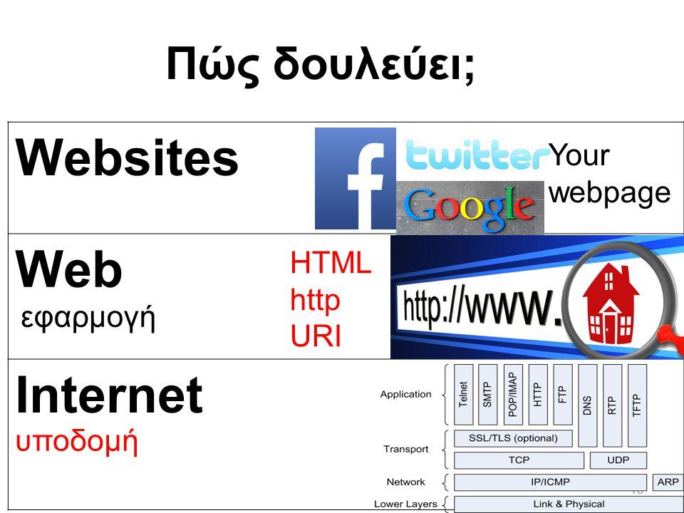 18 Πώς δουλεύει; Websites Web Internet HTML http URI υποδομή Your webpage εφαρμογή