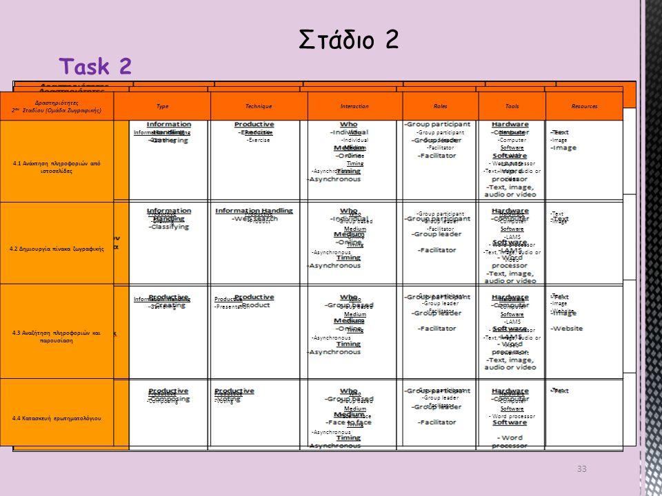 33 Task 2 Στάδιο 2 Δραστηριότητες 2 ου Σταδίου (Ομάδα Ζωγραφικής) TypeTechniqueInteractionRolesToolsResources 4.1 Ανάκτηση πληροφοριών από ιστοσελίδες Information Handling -Gathering Productive -Exercise Who -Individual Medium -Online Timing -Asynchronous -Group participant -Group leader -Facilitator Hardware -Computer Software -LAMS - Word processor -Text, image, audio or video -Text -Image 4.2 Δημιουργία πίνακα ζωγραφικής Productive -Drawing Productive -Product Who -Group based Medium -Online Timing -Asynchronous -Group participant -Group leader -Facilitator Hardware -Computer Software -LAMS - Word processor -Text, image, audio or video -Text -Image 4.3 Αναζήτηση πληροφοριών και παρουσίαση Information Handling -Gathering Productive -Presentation Who -Group based Medium -Online Timing -Asynchronous -Group participant -Group leader -Facilitator Hardware -Computer Software -LAMS - Word processor -Text, image, audio or video -Power Point -Text -Image -Website 4.4 Κατασκευή ερωτηματολόγιου Productive -Composing Productive -Voting Who -Group based Medium -Face to face Timing -Asynchronous -Group participant -Group leader -Facilitator Hardware -Computer Software - Word processor -Text