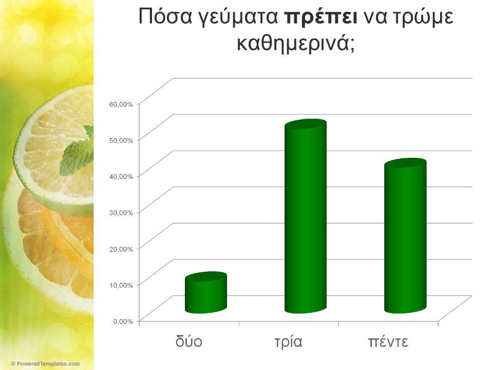 Τι μας προσφέρουν κυρίως τα φρούτα και τα λαχανικά;