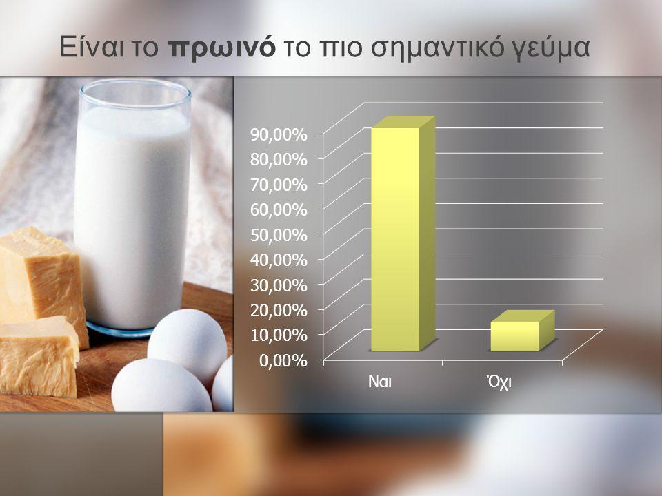 Ποιο γεύμα έχει μεγαλύτερη σημασία για τη σωστή λειτουργία του οργανισμού;