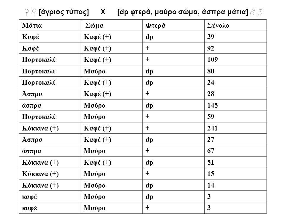 ♀ ♀ [άγριος τύπος] Χ [dp φτερά, μαύρο σώμα, άσπρα μάτια] ♂ ♂ Μάτια ΣώμαΦτεράΣύνολο ΚαφέΚαφέ (+)dp39 ΚαφέΚαφέ (+)+92 ΠορτοκαλίΚαφέ (+)+109 ΠορτοκαλίΜαύ