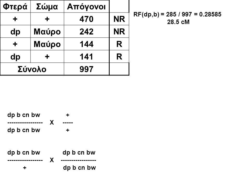 ΦτεράΣώμαΑπόγονοι ++470 dpΜαύρο242 +Μαύρο144 dp+141 Σύνολο997 NR R R RF(dp,b) = 285 / 997 = 0.28585 28.5 cM dp b cn bw + ----------------- X ----- dp