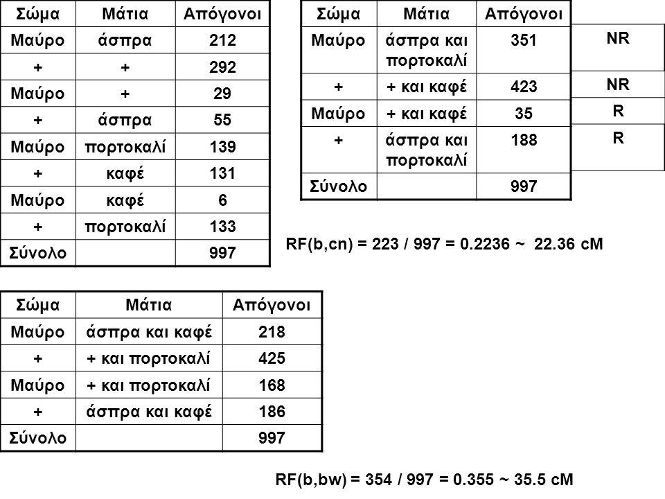 ΣώμαΜάτιαΑπόγονοι Μαύροάσπρα212 ++292 Μαύρο+29 +άσπρα55 Μαύροπορτοκαλί139 +καφέ131 Μαύροκαφέ6 +πορτοκαλί133 Σύνολο997 ΣώμαΜάτιαΑπόγονοι Μαύροάσπρα και