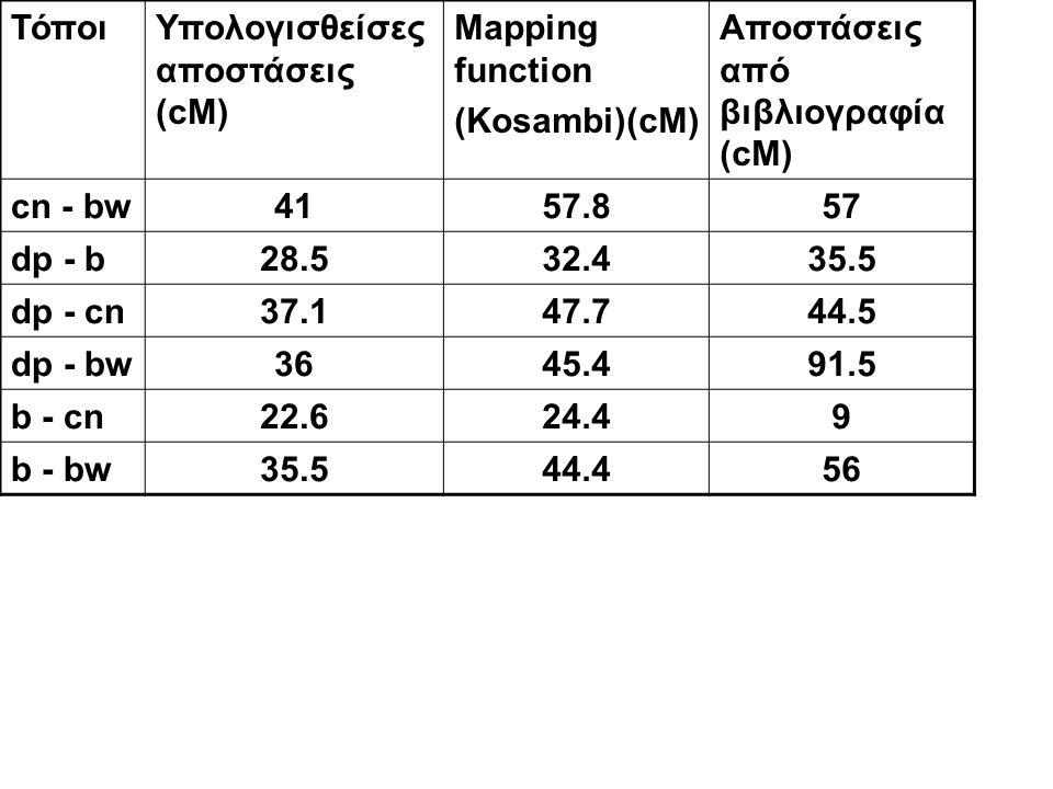 ΤόποιΥπολογισθείσες αποστάσεις (cM) Mapping function (Kosambi)(cM) Αποστάσεις από βιβλιογραφία (cM) cn - bw4157.857 dp - b28.532.435.5 dp - cn37.147.7