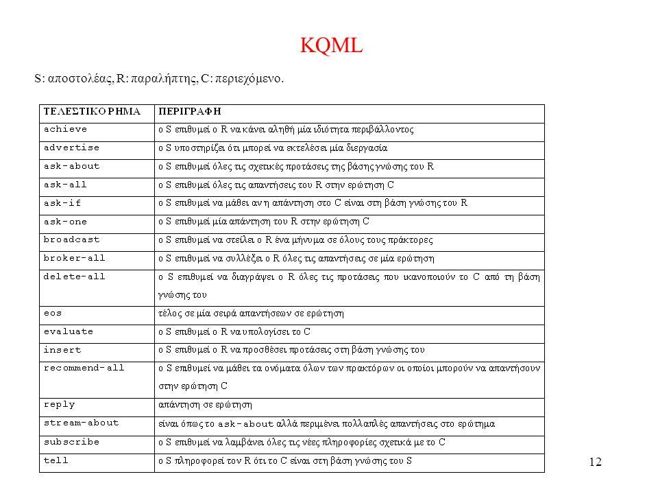 12 KQML S: αποστολέας, R: παραλήπτης, C: περιεχόμενο.