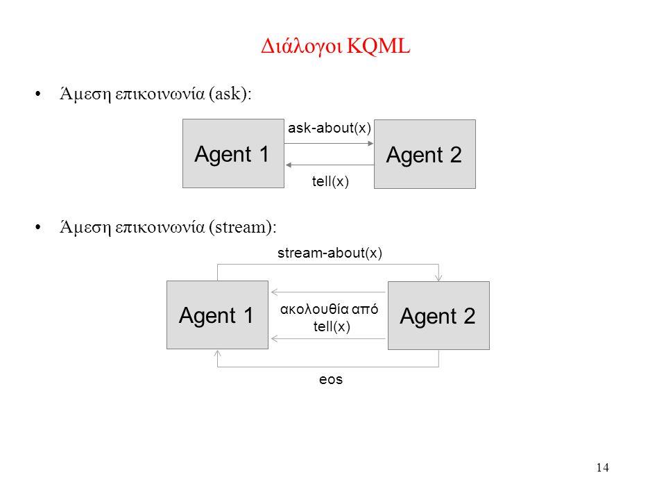 14 Διάλογοι KQML •Άμεση επικοινωνία (ask): •Άμεση επικοινωνία (stream): Agent 1 Agent 2 tell(x) ask-about(x) Agent 1 Agent 2 ακολουθία από tell(x) stream-about(x) eos