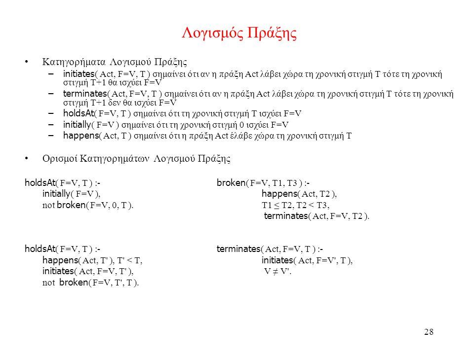 28 Λογισμός Πράξης •Κατηγορήματα Λογισμού Πράξης –initiates ( Act, F=V, T ) σημαίνει ότι αν η πράξη Act λάβει χώρα τη χρονική στιγμή Τ τότε τη χρονική στιγμή T+1 θα ισχύει F=V –terminates ( Act, F=V, T ) σημαίνει ότι αν η πράξη Act λάβει χώρα τη χρονική στιγμή Τ τότε τη χρονική στιγμή T+1 δεν θα ισχύει F=V –holdsAt ( F=V, T ) σημαίνει ότι τη χρονική στιγμή T ισχύει F=V –initially ( F=V ) σημαίνει ότι τη χρονική στιγμή 0 ισχύει F=V –happens ( Act, T ) σημαίνει ότι η πράξη Act έλάβε χώρα τη χρονική στιγμή Τ •Ορισμοί Κατηγορημάτων Λογισμού Πράξης holdsAt ( F=V, T ) :- broken ( F=V, T1, T3 ) :- initially ( F=V ), happens ( Act, T2 ), not broken ( F=V, 0, T ).T1 ≤ T2, T2 < T3, terminates ( Act, F=V, T2 ).