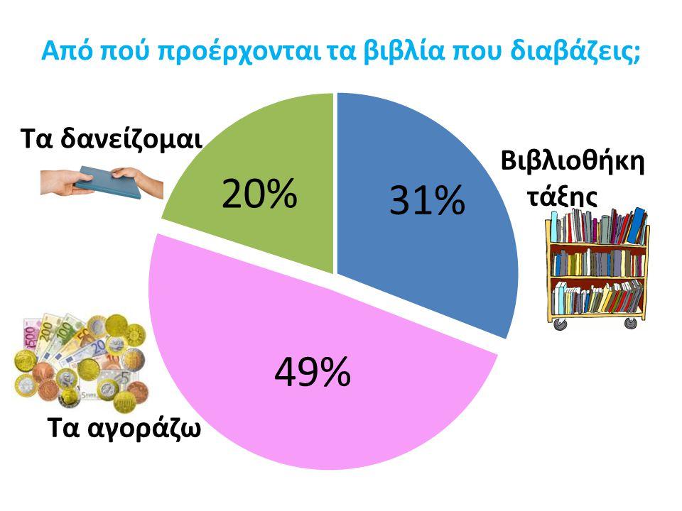 Από πού προέρχονται τα βιβλία που διαβάζεις; Τα αγοράζω Τα δανείζομαι Βιβλιοθήκη τάξης