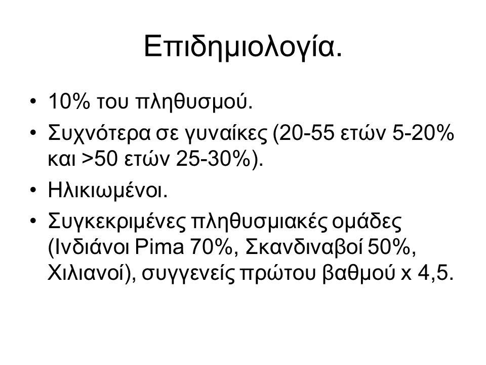 Επιδημιολογία. •10% του πληθυσμού. •Συχνότερα σε γυναίκες (20-55 ετών 5-20% και >50 ετών 25-30%). •Ηλικιωμένοι. •Συγκεκριμένες πληθυσμιακές ομάδες (Ιν