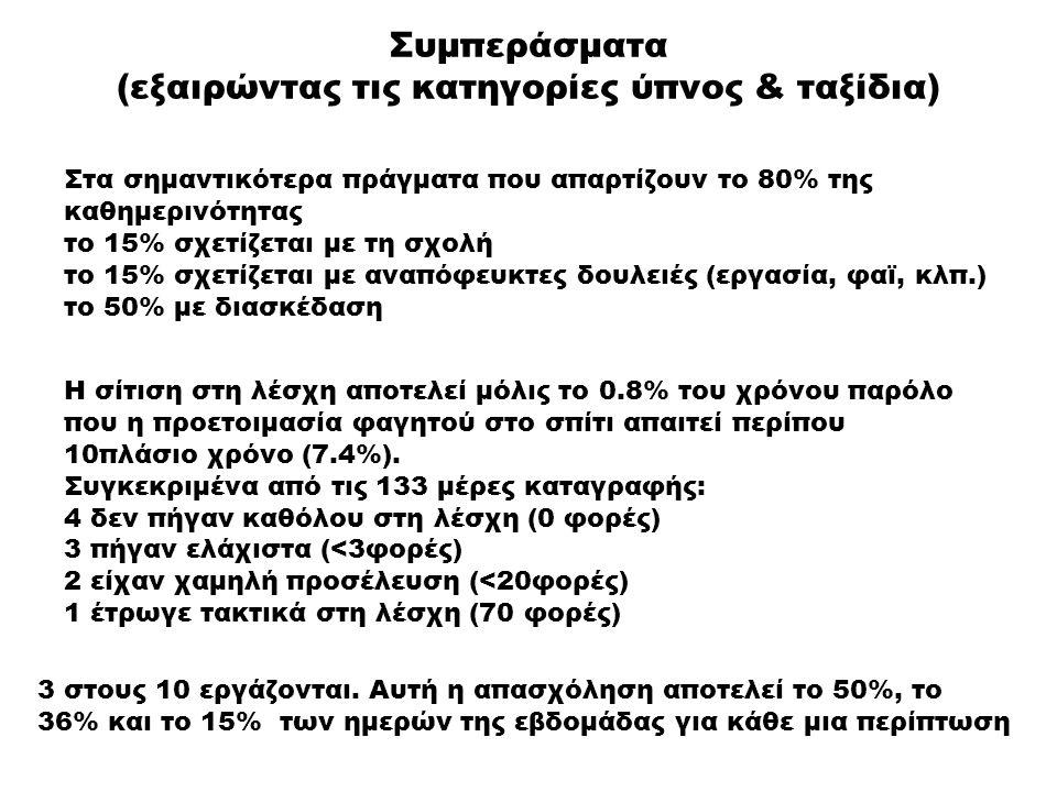 Συμπεράσματα (εξαιρώντας τις κατηγορίες ύπνος & ταξίδια) Στα σημαντικότερα πράγματα που απαρτίζουν το 80% της καθημερινότητας το 15% σχετίζεται με τη σχολή το 15% σχετίζεται με αναπόφευκτες δουλειές (εργασία, φαϊ, κλπ.) το 50% με διασκέδαση Η σίτιση στη λέσχη αποτελεί μόλις το 0.8% του χρόνου παρόλο που η προετοιμασία φαγητού στο σπίτι απαιτεί περίπου 10πλάσιο χρόνο (7.4%).
