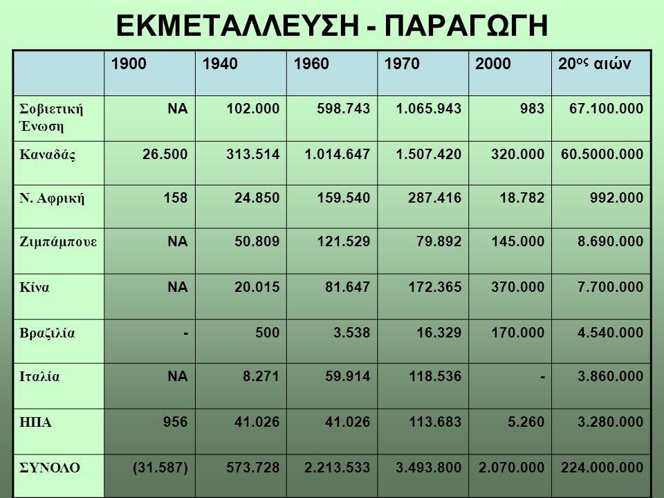 ΕΚΜΕΤΑΛΛΕΥΣΗ - ΠΑΡΑΓΩΓΗ 1900194019601970200020 ος αιών Σοβιετική Ένωση ΝΑ102.000598.7431.065.94398367.100.000 Καναδάς 26.500313.5141.014.6471.507.4203