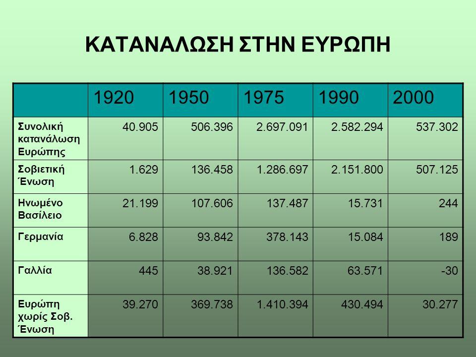 ΚΑΤΑΝΑΛΩΣΗ ΣΤΗΝ ΕΥΡΩΠΗ 19201950197519902000 Συνολική κατανάλωση Ευρώπης 40.905506.3962.697.0912.582.294537.302 Σοβιετική Ένωση 1.629136.4581.286.6972.