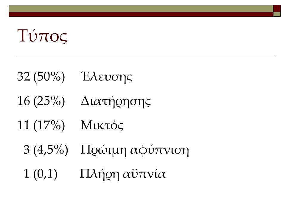 Τύπος 32 (50%) Έλευσης 16 (25%) Διατήρησης 11 (17%) Μικτός 3 (4,5%) Πρώιμη αφύπνιση 1 (0,1) Πλήρη αϋπνία