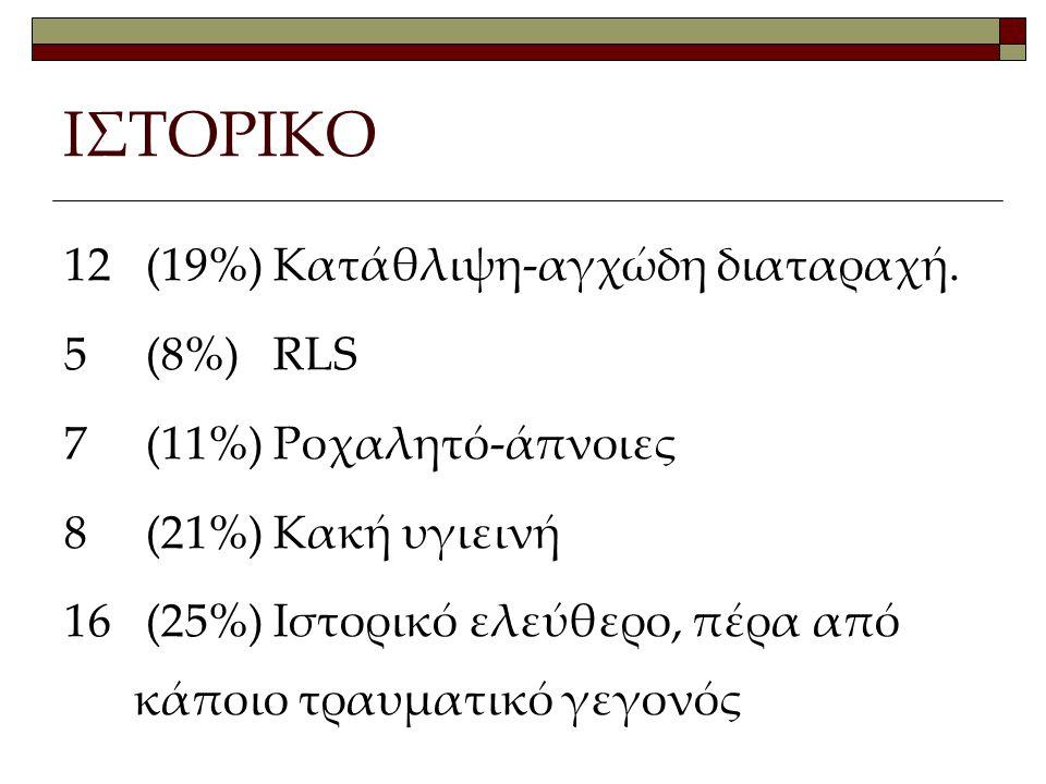 ΙΣΤΟΡΙΚΟ 12 (19%) Κατάθλιψη-αγχώδη διαταραχή. 5 (8%) RLS 7 (11%) Ροχαλητό-άπνοιες 8 (21%) Κακή υγιεινή 16 (25%) Ιστορικό ελεύθερο, πέρα από κάποιο τρα