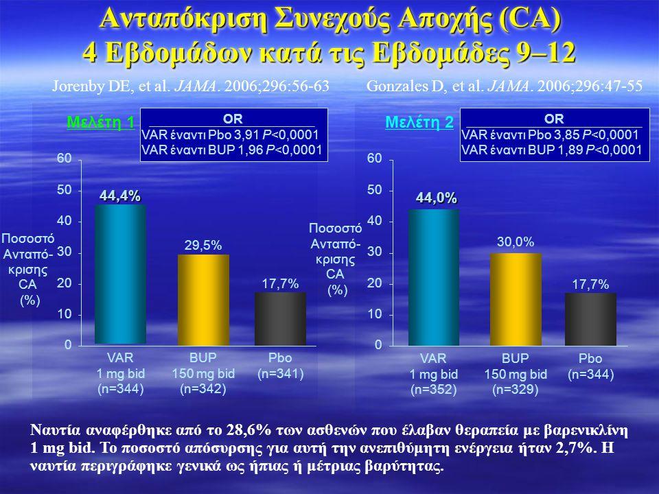 Ανταπόκριση Συνεχούς Αποχής (CA) 4 Εβδομάδων κατά τις Εβδομάδες 9–12 30 0 10 20 40 50 60 VAR 1 mg bid (n=352) 44,0% BUP 150 mg bid (n=329) 30,0% Pbo (