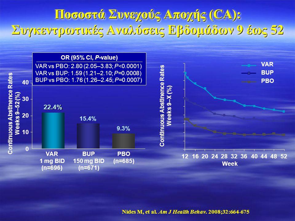 Ποσοστά Συνεχούς Αποχής (CA): Συγκεντρωτικές Αναλύσεις Εβδομάδων 9 έως 52 Nides M, et al. Am J Health Behav. 2008;32:664-675 OR (95% CI, P-value) VAR