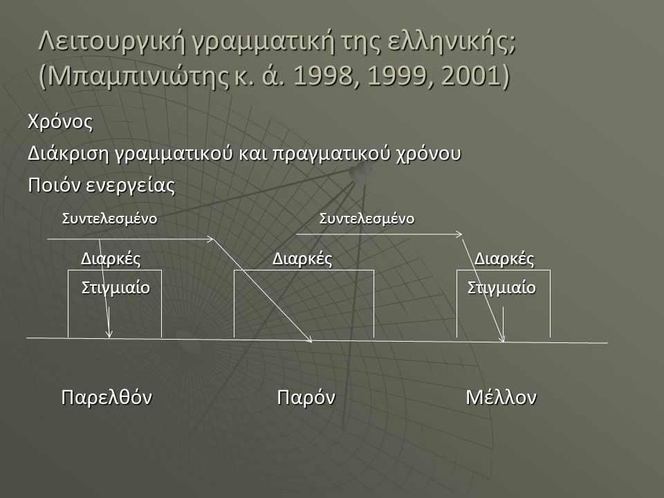 Λειτουργική γραμματική της ελληνικής; (Μπαμπινιώτης κ. ά. 1998, 1999, 2001) Χρόνος Διάκριση γραμματικού και πραγματικού χρόνου Ποιόν ενεργείας Συντελε