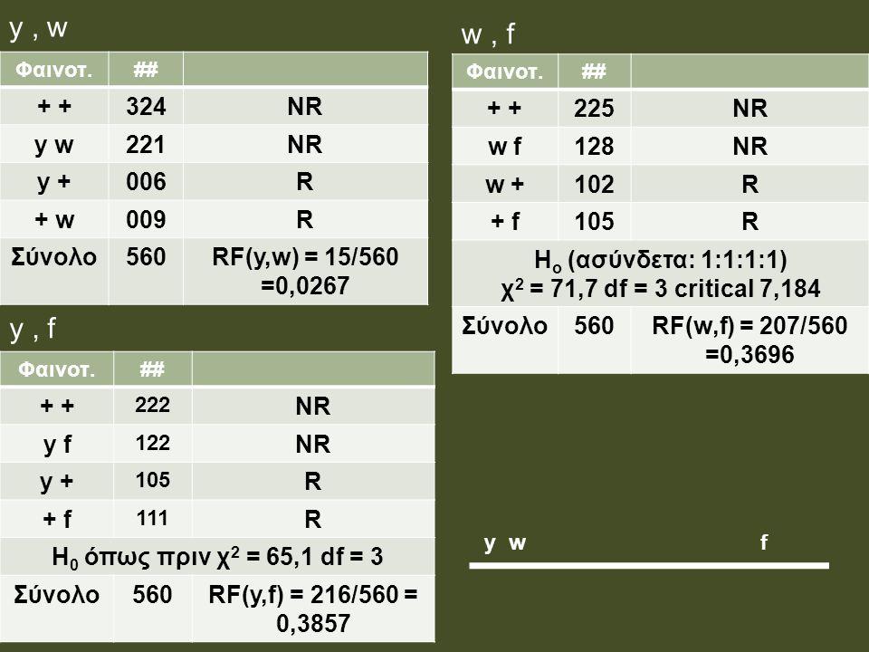 y, w Φαινοτ.## + 324NR y w221NR y +006R + w009R Σύνολο560RF(y,w) = 15/560 =0,0267 Φαινοτ.## + 225NR w f128NR w +102R + f105R Η ο (ασύνδετα: 1:1:1:1) χ