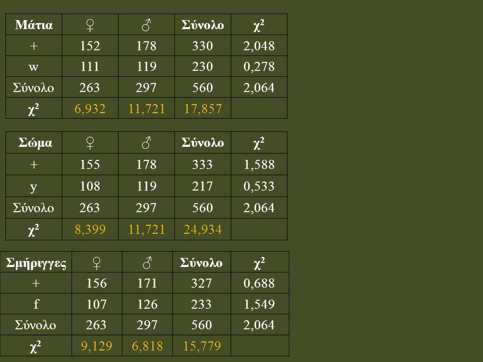 Μάτια♀♂Σύνολοχ2χ2 +1521783302,048 w1111192300,278 Σύνολο2632975602,064 χ2χ2 6,93211,72117,857 Σώμα♀♂Σύνολοχ2χ2 +1551783331,588 y1081192170,533 Σύνολο2