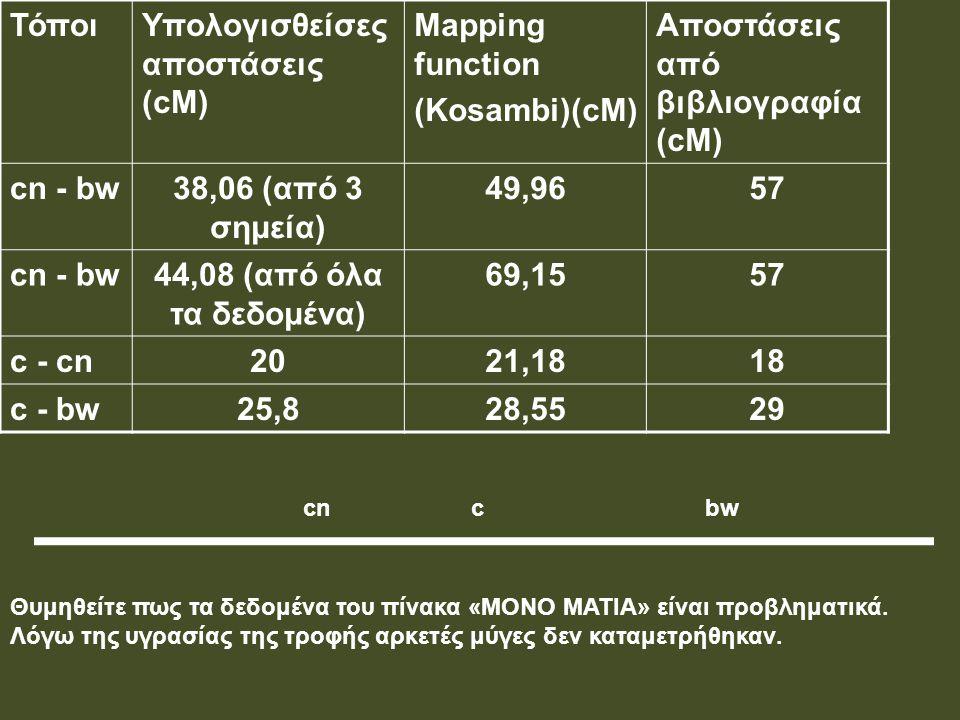 ΤόποιΥπολογισθείσες αποστάσεις (cM) Mapping function (Kosambi)(cM) Αποστάσεις από βιβλιογραφία (cM) cn - bw38,06 (από 3 σημεία) 49,9657 cn - bw44,08 (
