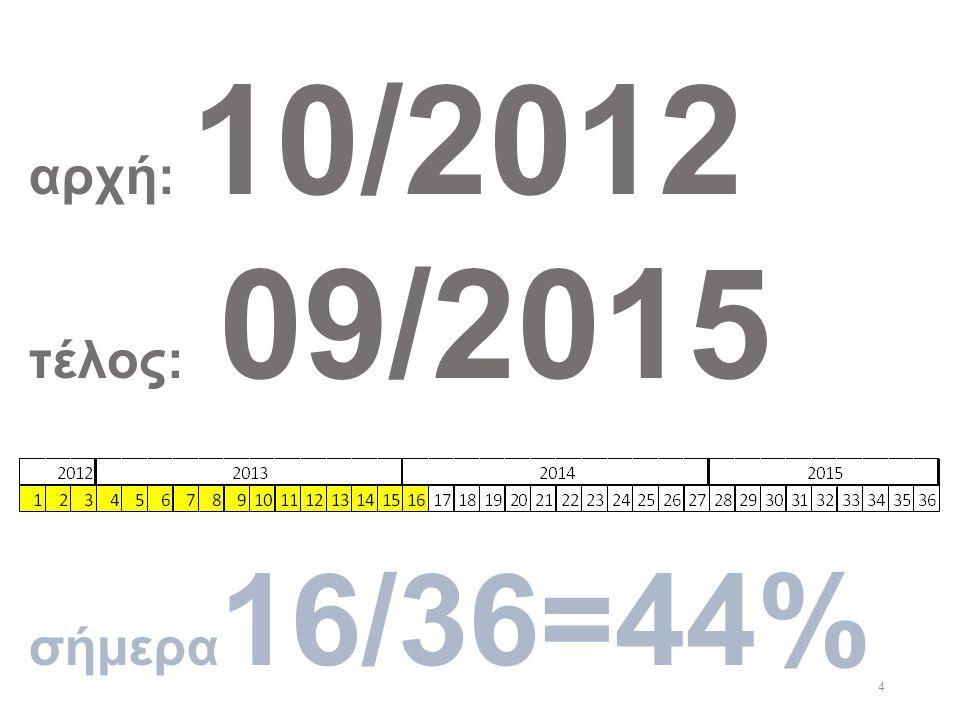 4 αρχή: 10/2012 τέλος: 09/2015 σήμερα 16/36=44%