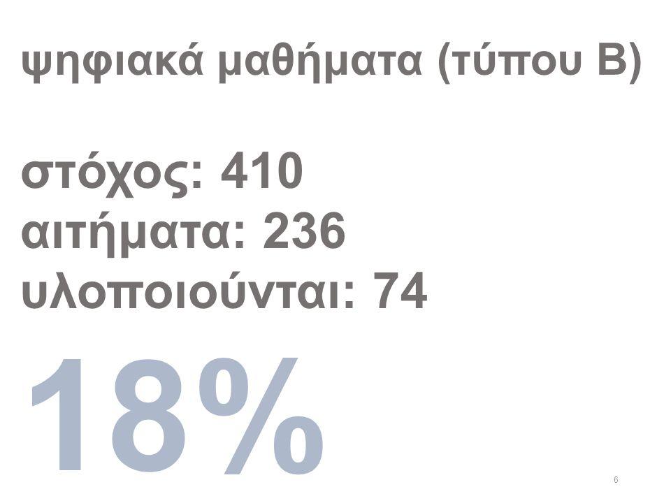 6 ψηφιακά μαθήματα (τύπου Β) στόχος: 410 αιτήματα: 236 υλοποιούνται: 74 18%