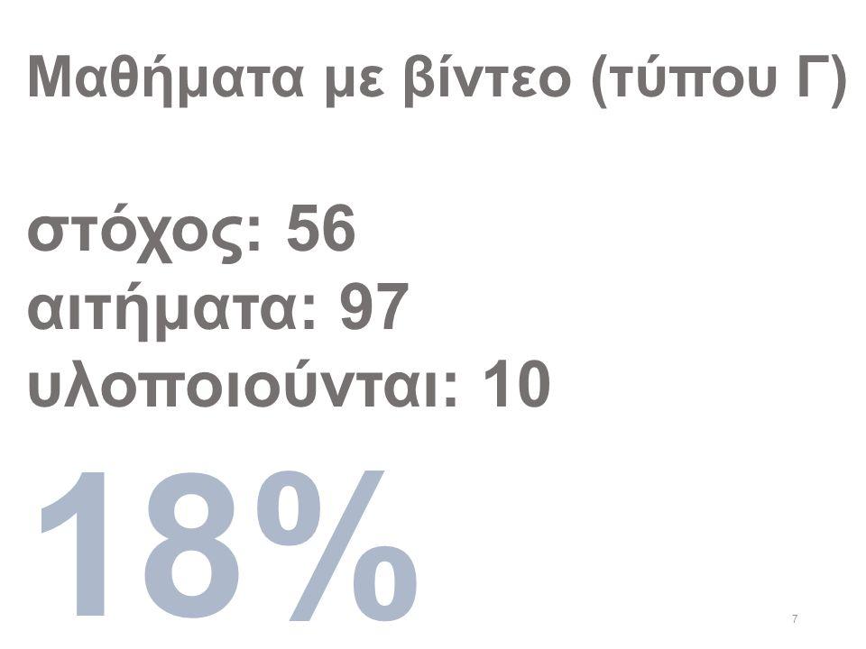 7 Μαθήματα με βίντεο (τύπου Γ) στόχος: 56 αιτήματα: 97 υλοποιούνται: 10 18%