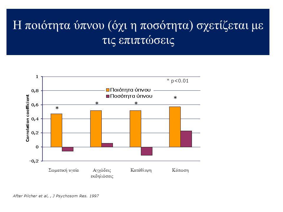 Συνέπειες της αϋπνίας στο αναπνευστικό σύστημα • Η επίδραση 24ωρης έλλειψης ύπνου στον υγιή : •  FEV1, FVC (6-11%) •  Απάντησης αερισμού στην υπερκαπνία (20%) • Μικρή  αναπνευστικής κινητικής ώσης • Δεν επηρεάζεται η διάχυση & η ανταλλαγή αερίων Cooper KR.