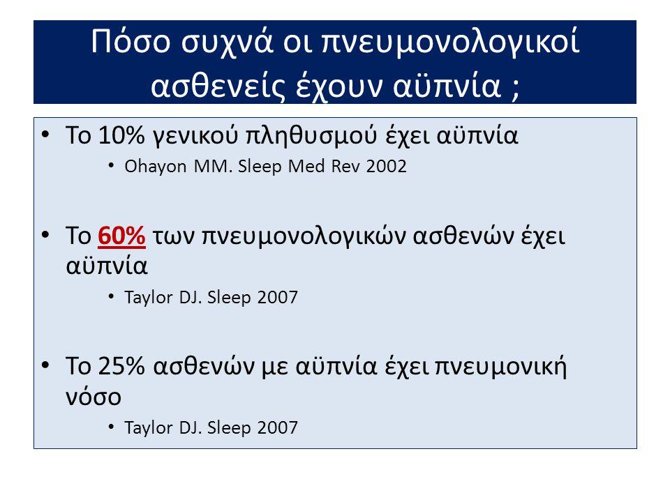 Φάρμακα που προκαλούν αϋπνία • Β2 – διεγέρτες • Θεοφυλλίνη • Κορτικοειδή • Μηχανισμοί: • Συμπαθητικοτονία • Τρόμος – Ταχυκαρδία • Αγγειοδιαστολή – Εφίδρωση • Παράδοξη επιδείνωση οξυγόνωσης (V/Q) • Υπερένταση – Ευερεθιστότητα • ΓΟΠ - Δυσπεψία