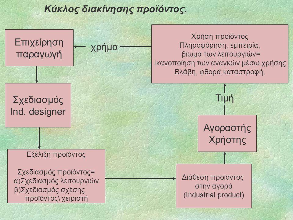 Κύκλος διακίνησης προϊόντος.Επιχείρηση παραγωγή Σχεδιασμός Ind.