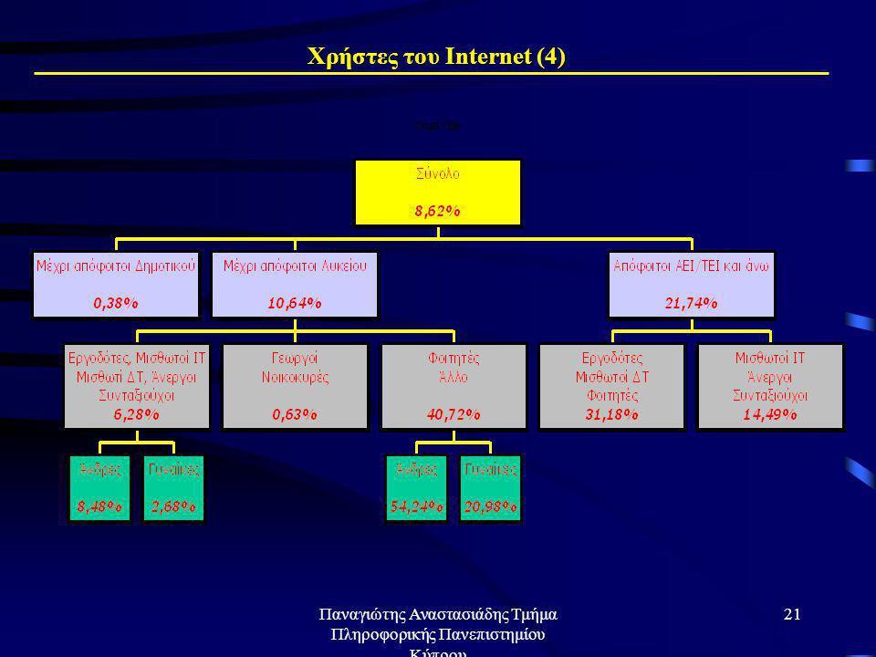 Παναγιώτης Αναστασιάδης Τμήμα Πληροφορικής Πανεπιστημίου Κύπρου 20 Προφίλ χρηστών Internet (2) (ποσοστά ανά κατηγορία)